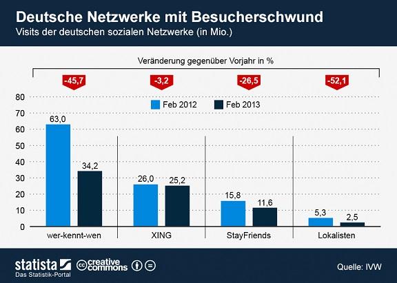 Besucher soziale Netzwerke Deutschland