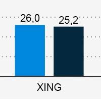 Besucher Xing