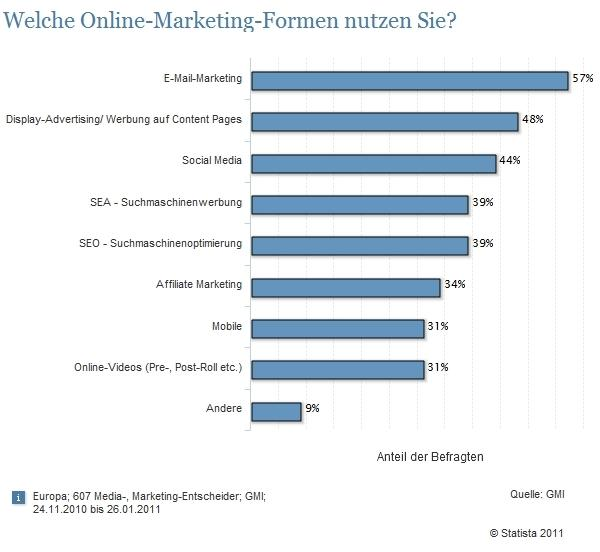 Online Marketing Formen