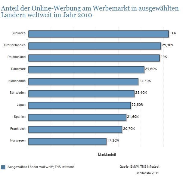 Anteil Online Werbung 2010 Statistik