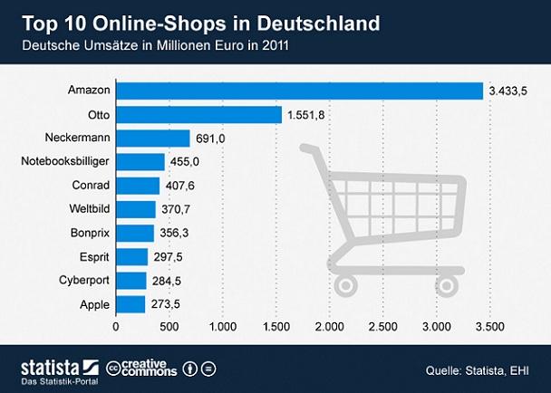 Top10 Umsätze deutscher Online-Shops